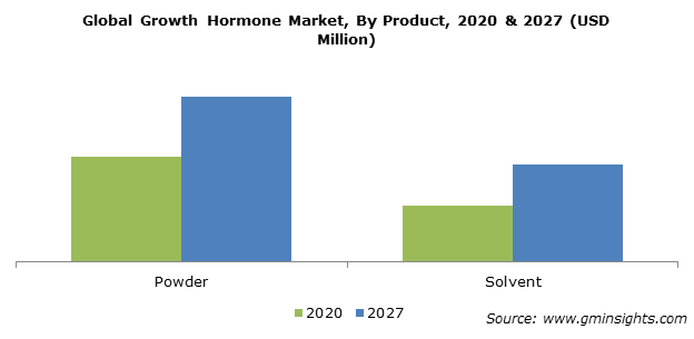 Global Growth Hormone Market By Product