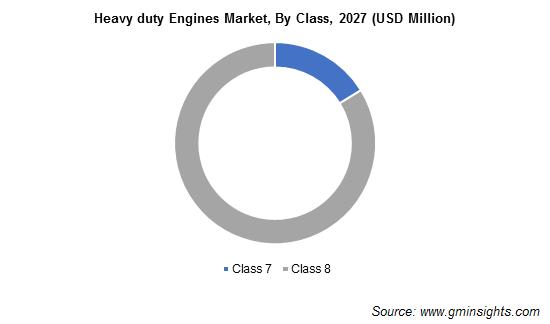 Heavy duty Engines Market, By Class