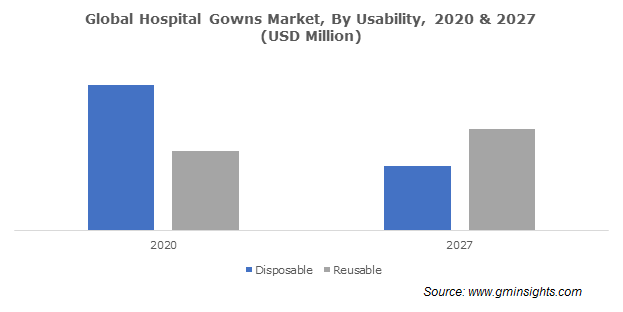 Global Hospital Gowns Market By Usability