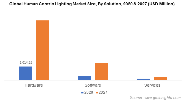 Human Centric Lighting Market