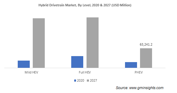 Hybrid Drivetrain Market By Level