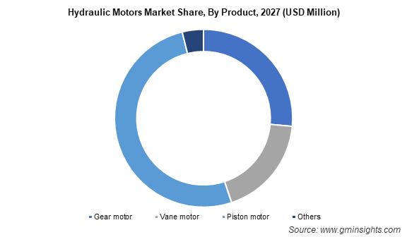 Hydraulic Motors Market Share, By Product