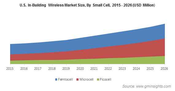 U.S. In-Building Wireless Market