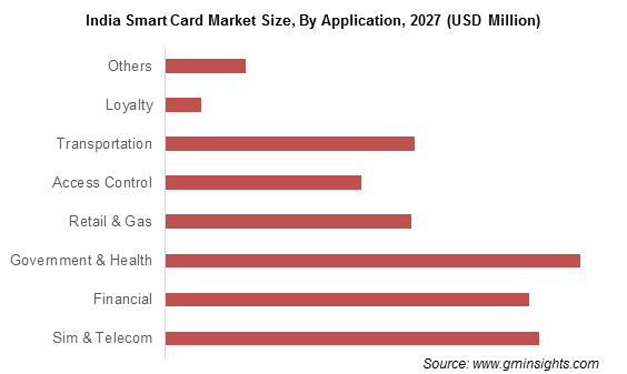 India Smart Card Market By Application