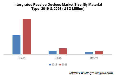 Intergrated Passive Devices Market By Material Type
