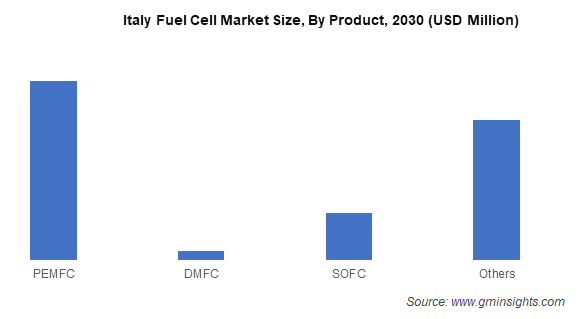 Italy Fuel Cell Market Size By Product