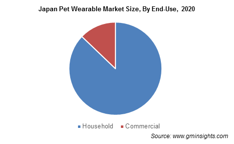 Japan Pet Wearable Market Size, By End-Use