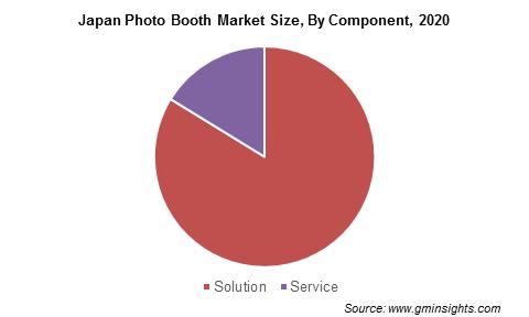 Japan Photo Booth Market Revenue