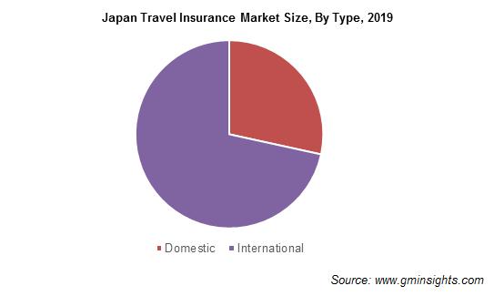 Japan Travel Insurance Market Revenue