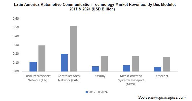 Latin America Automotive Communication Technology Market