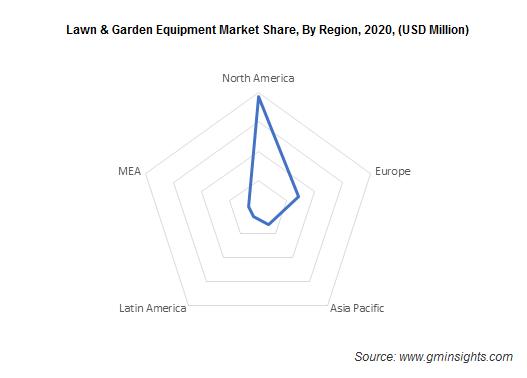 Lawn & Garden Equipment Market, By Region
