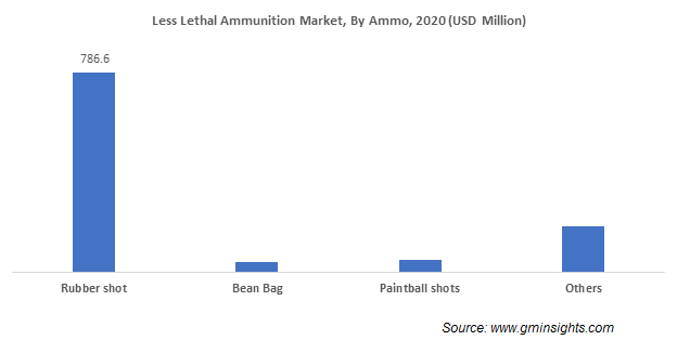 Less Lethal Ammunition Market By Ammo