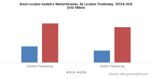 Brazil Location Analytics Market Share