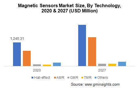 Magnetic Sensors Market Size, By Technology