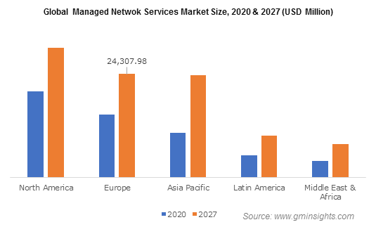 Global Managed Netwok Services Market