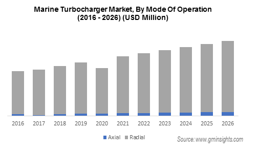 Marie Turbocharger market Revenue