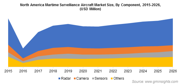 North America Martime Survelliance Aircraft Market By Component
