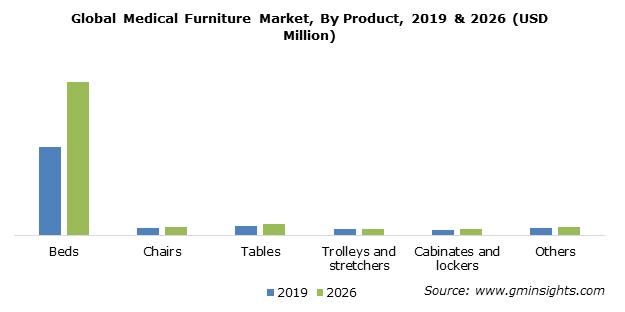 Medical Furniture Market