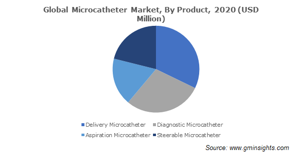 Global Microcatheter Market, By Product