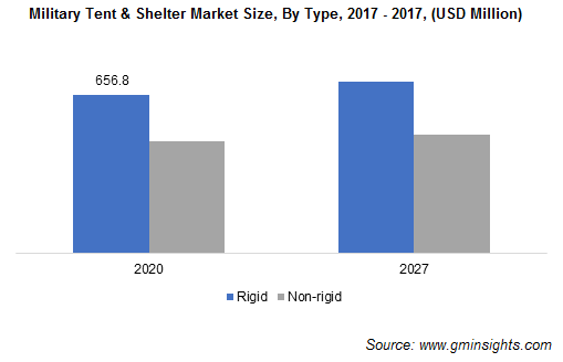 Military Tent & Shelter Market Revenue
