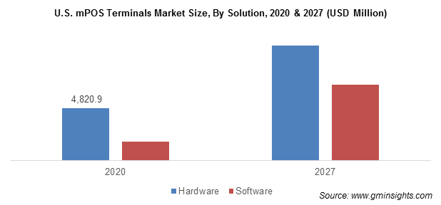 U.S. mPOS Terminals Market By Solution