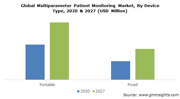 Multiparameter Patient Monitoring Market