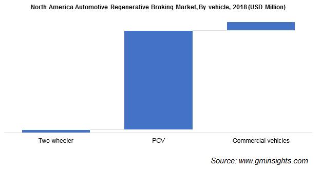 North America Automotive Regenerative Braking Market, By vehicle