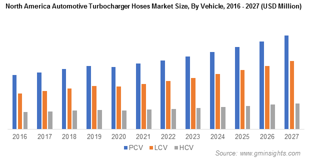 North America Automotive Turbocharger Hose Market