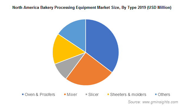 North America Bakery Processing Equipment Market