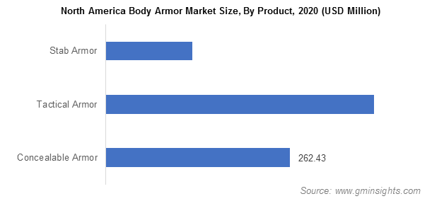 North America Body Armor Market Size, By Product