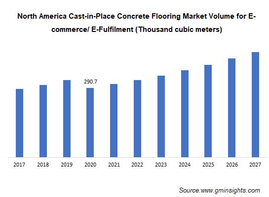 North America Cast-In-Place Concrete Flooring Market