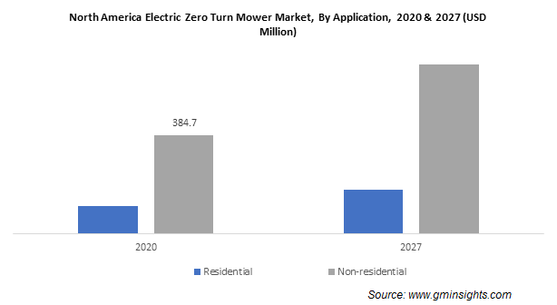 North America Electric Zero Turn Mower Market, By Application