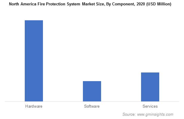 North America Fire Protection Systems Market Revenue