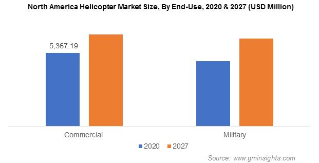 Global Helicopter Market Revenue