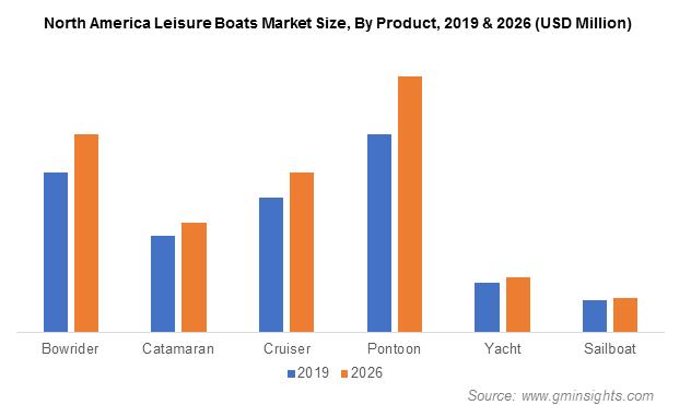 North America Leisure Boat Market Revenue