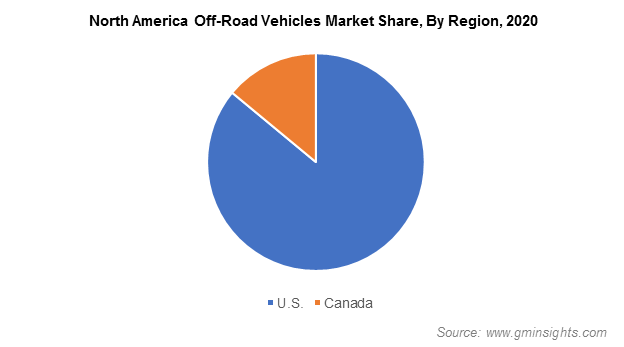 North America Off-Road Vehicles Market Share, By Region