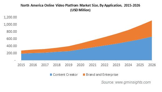 North America Online Video Platforms Market