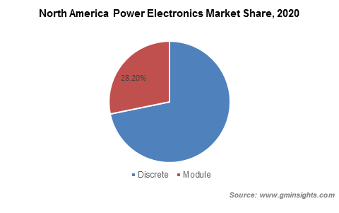 North America Power Electronics Market