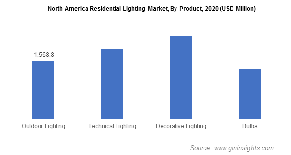North America Residential Lighting Market, By Product