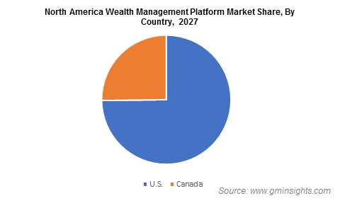 North America Wealth Management Platform Market Share, By Country