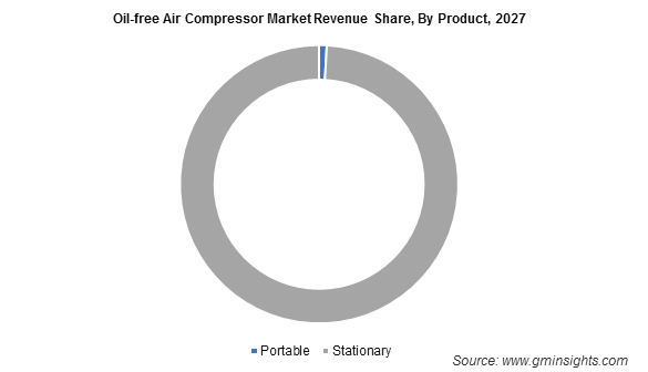 Oil-free Air Compressor Market Revenue Share, By Product