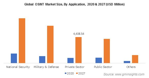 Global OSINT Market By Application