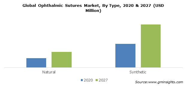 Ophthalmic Sutures Market