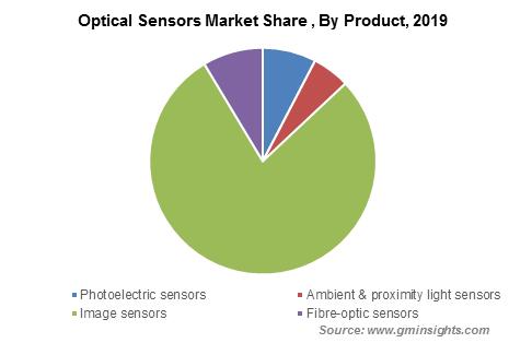 Global Optical Sensor Market