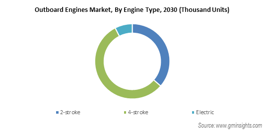 Outboard Engines Market Revenue