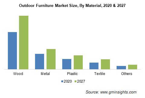 Outdoor Furniture Market Size By Material