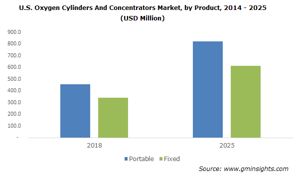 U.S. Oxygen Cylinders And Concentrators Market by Product
