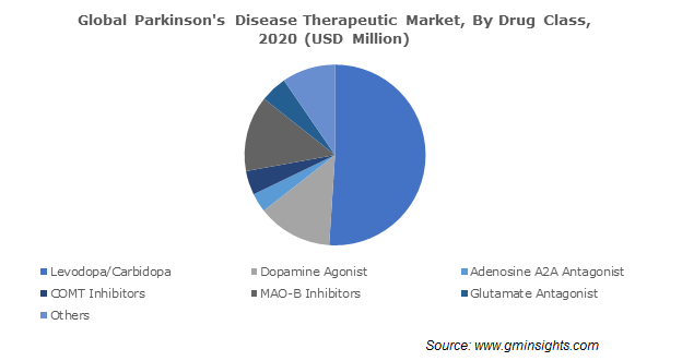 Global Parkinsons Disease Therapeutic Market By Drug Class