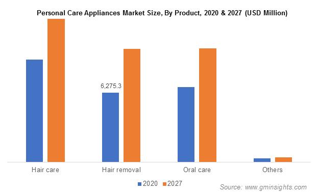 Personal Care Appliances Market