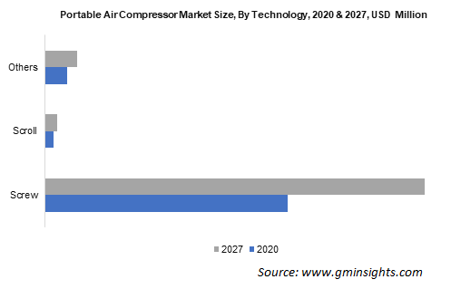 Portable Air Compressor Market Size, By Technology